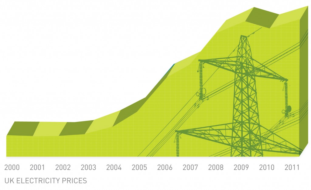 Electricity Graph Costs
